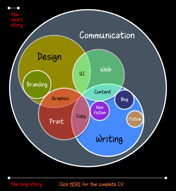 Five key areas: Design, Writing, Animation, Communication and Digital Technology